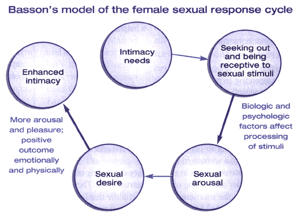 Figure 2. The Basson model of female sexual response combines the elements of Masters and Johnson's model (arousal, plateau, orgasm, resolution) and Kaplan's model (desire, arousal, and orgasm), while also incorporating the desire for intimacy and the importance of emotional needs.